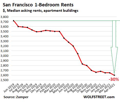 旧金山租金从疫情开始大幅下滑