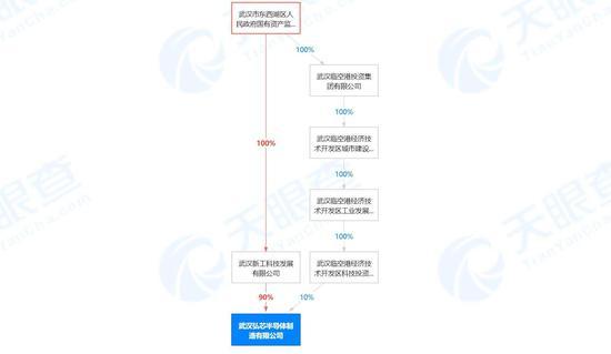 2021年3月份武汉弘芯的股权刺穿数据来自天眼查