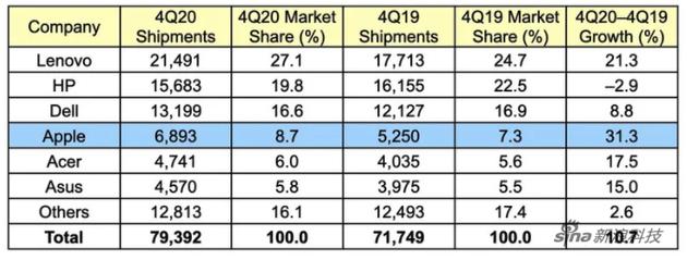 20季度第4季度,Gartner对全球电脑供应商初步出货量估算(千台)