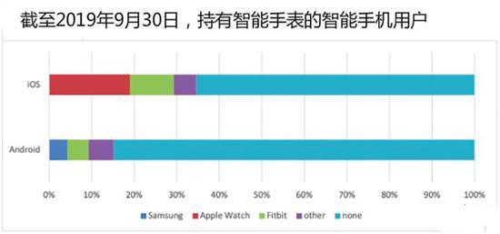 美国35%的iPhone用户拥有智能手表,是Android用户的两倍