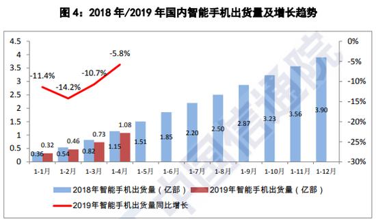 图4:2018年/2019年国内智能手机出货量及增长趋势