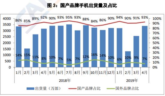 图3:国产品牌手机出货量及占比