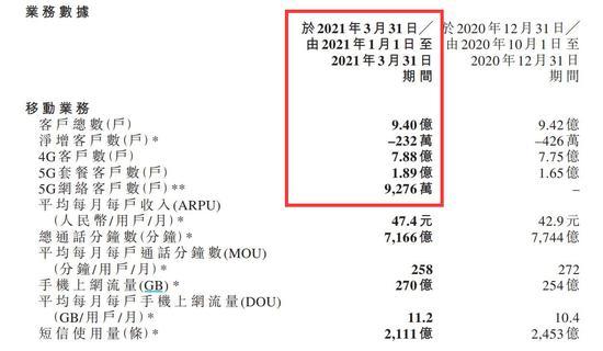来源:中国移动一季报