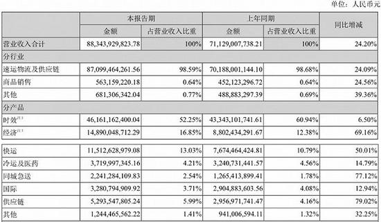 圖片來源:順豐控股2021年半年報