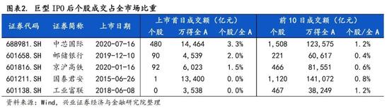 来源:兴业证券研报
