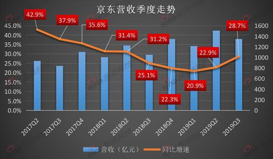 京东第三季度净利润为31亿元 同比增长160.6%