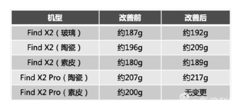 OPPO Find X2系列重量变化