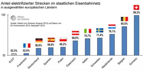 目前欧洲各国的电气化铁路比例平均值依然仅为52.3%,在偏远地段,柴油列车依然无法替代。图源:Allianz