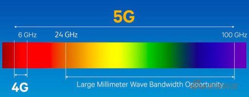 5G的不同频段