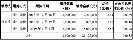 TCL欲回购20亿股份 团队调整后六位副总裁离职