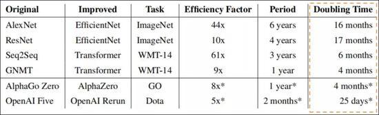 图2:算法效率提升,来源:申万宏源