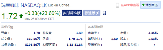 瑞幸咖啡开盘涨22.30% 市值为4.35亿美元