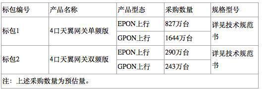 中国电信2018天翼网关3.0集采:华为、中兴等中标