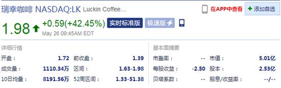 瑞幸咖啡涨幅扩至42.45% 报1.98美元