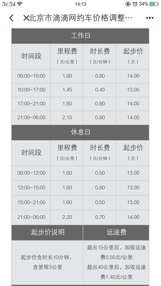 北京市部分區域快車價格調整說明 截圖來源:滴滴出行App
