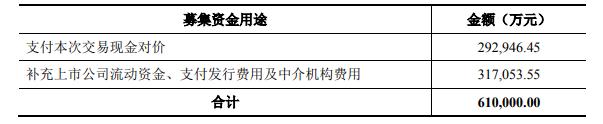 世纪华通发布公告称并购盛大尊宝老虎机游戏配套融资拟由61亿降至31亿