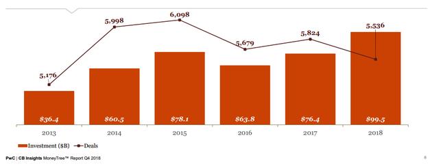 2018年美国创业公司融资总金额高达995亿美元