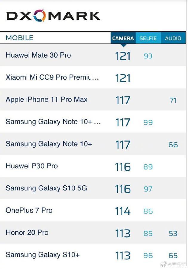 DxOMark公布iPhone 11 Pro Max的拍照得分 位列第三位