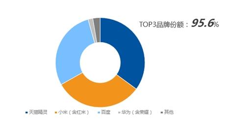 图1:2020年H1中国智能音箱市场品牌销量份额,奥维云网(AVC)推总数据