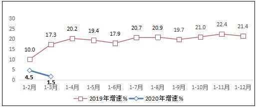 图1 2019-2020年1-3月互联网业务收入增长情况