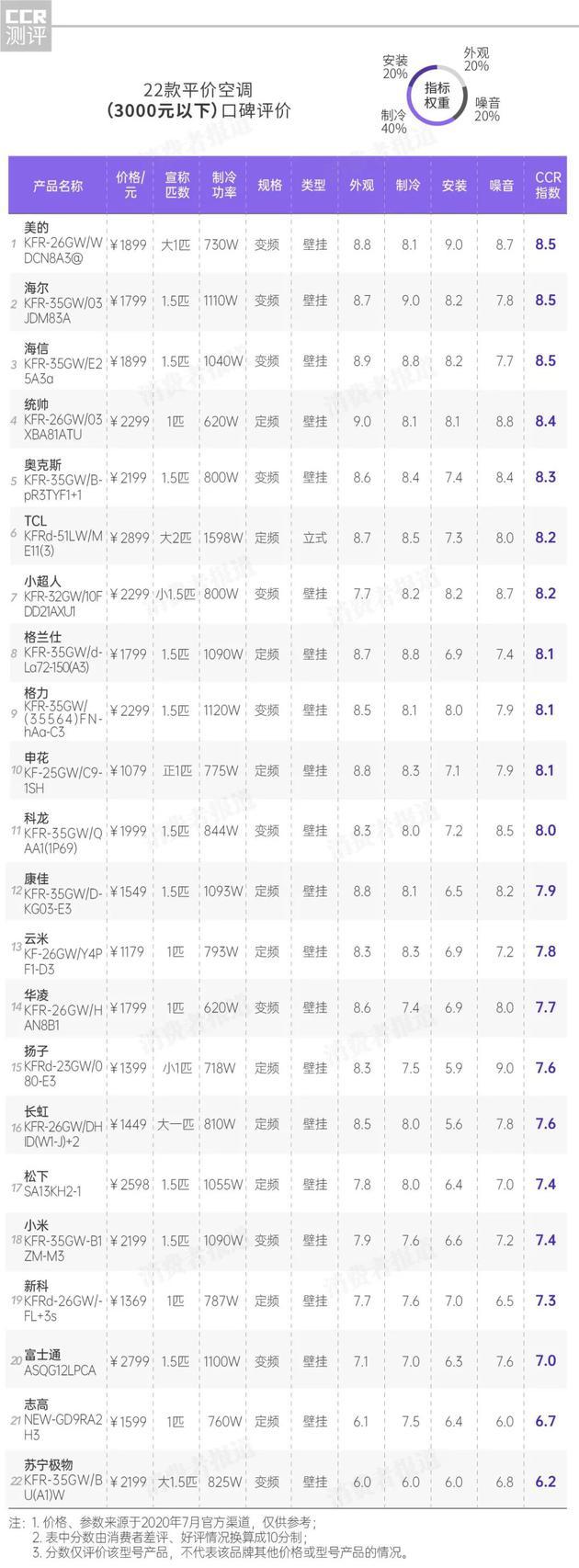 37款空调口碑报告:小米、志高表现一般