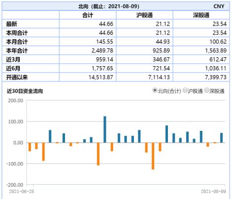 ETF日報?:市場風格切換 養殖ETF和建材ETF分別上漲4.14%和2.69%
