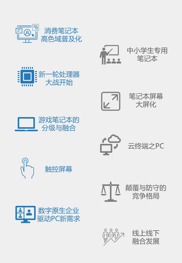 2021中国PC市场十大预测