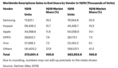 3月苹果iPhone在全球智能手机市场的份额降至11.9% 销量下降近一千万台