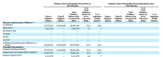 图:高管与股东持股