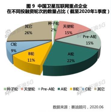 中国卫星互联网重点企业在不同融资轮次的数量占比(截至2020年1季度)