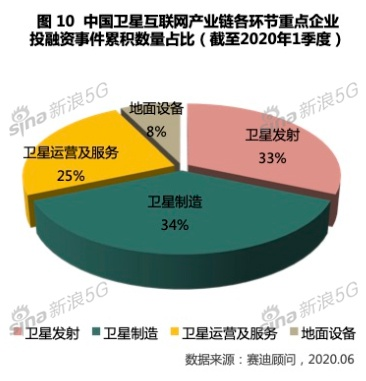 中国卫星互联网产业链各环节重点企业投融资事件累积数量占比(截至2020年1季度)