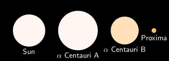 图注:比邻星是离地球最近的恒星,一个三星系统,它也许并非理想家园(图中太阳和比邻星三星比例,从左到右为:太阳,半人马alpha-A,半人马Alphea-B, 比邻星);图片来自网络