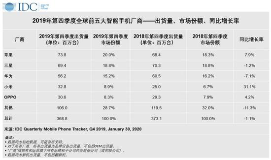 华为2019年第四季度全球出货量出现7.1%的同比下滑