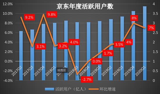 """解读京东财报:低线城市用户超6成 再孵化""""独角兽""""?"""
