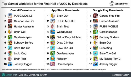 2020年上半年全球移动游玩下载量排名