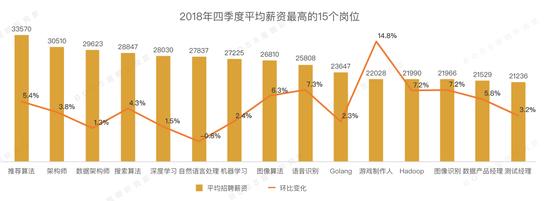 报告:2018Q4人才市场薪资回暖 AI岗位平均月薪约三万