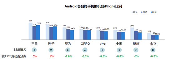 Android各品牌换机到iPhone比例