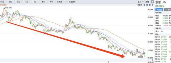 今年以来,京东股价持续走低