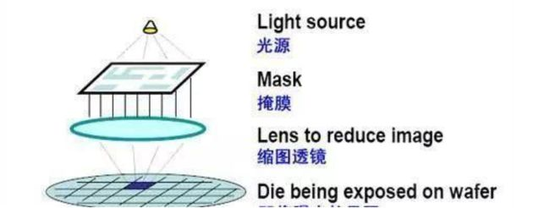 示意图:电路设计图首先通过激光写在光掩模版上,光源通过掩模版照射到附有光刻胶的硅片表面。