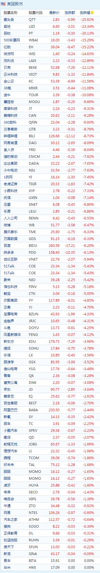 周四收盘中概股集体下挫 趣头条跌近26% B站跌超8%