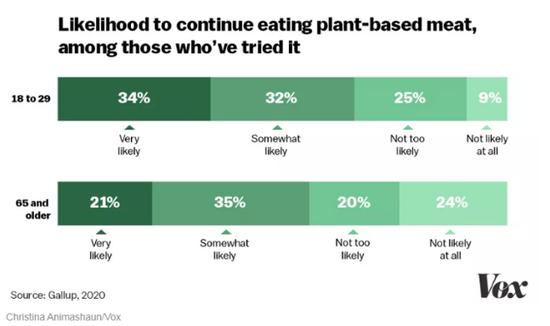 想再次尝试植物肉的美国消费者情况 来源:Gallup,2020