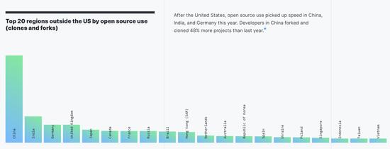 中国的 GitHub 用户已全球第二,仅次于美国(图片来源:https://octoverse.github.com/)