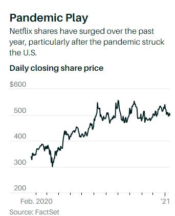 (图:疫情发生后,Netflix股价增长显著)