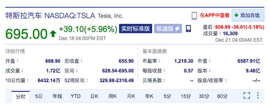 特斯拉股价盘前跌超5% 今起正式纳入标普500指数