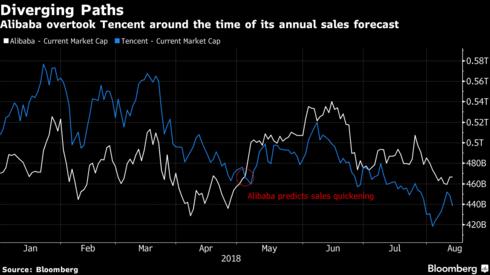 就年销量预测来说,阿里巴巴增速预计快于腾讯。