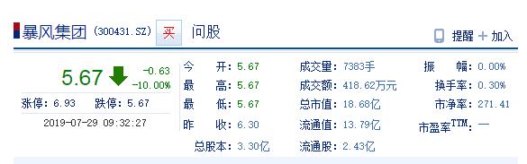 冯鑫被采取强制措施 暴风集团周一开盘跌停
