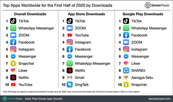2020年上半年App全球下载量排名