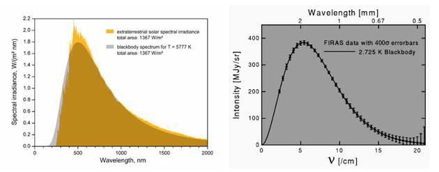 """太阳的实际光(黄色弯线,左)与一个完善黑体(灰色片面)的对比外明,由于光球层的厚度,太阳更像是一系列黑体;右图是宇宙背景探测器(COBE)测量到的宇宙微波背景中的实在完善黑体。仔细,右边的""""偏差条""""是惊人的400 sigma。这栽理论和不都雅测的相反性具有主要的历史意义,不都雅测到的光谱峰值决定了宇宙微波背景的遗留温度为2.73 K。"""
