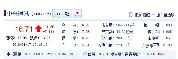 中兴通讯高开涨停后回撤 现报16.71元