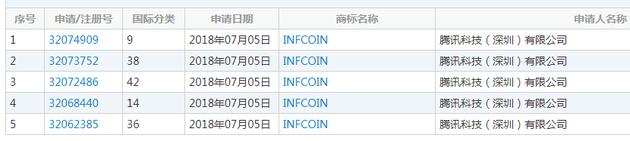 腾讯申请infcoin商标